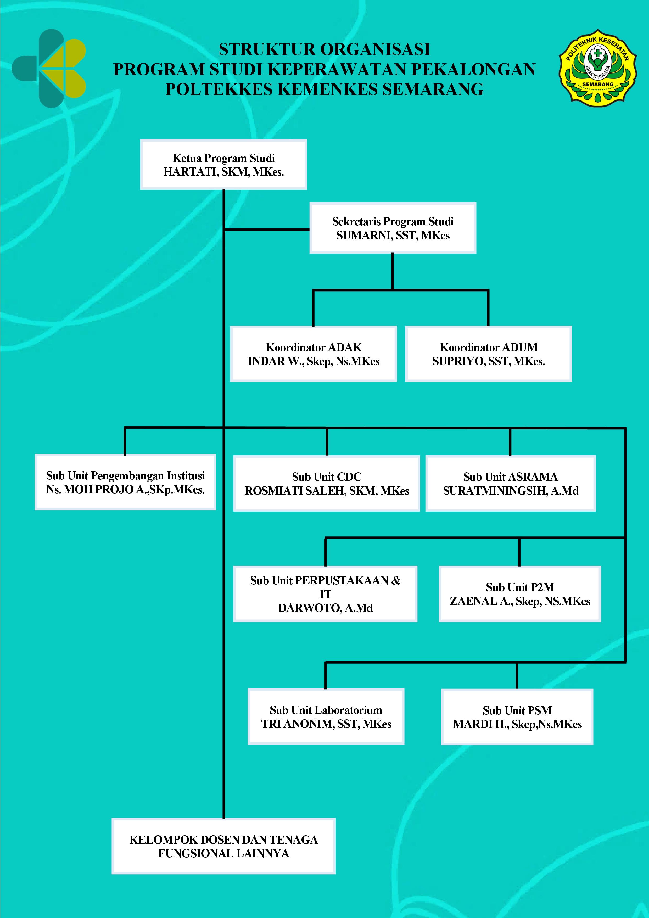 struktur organisasi-min