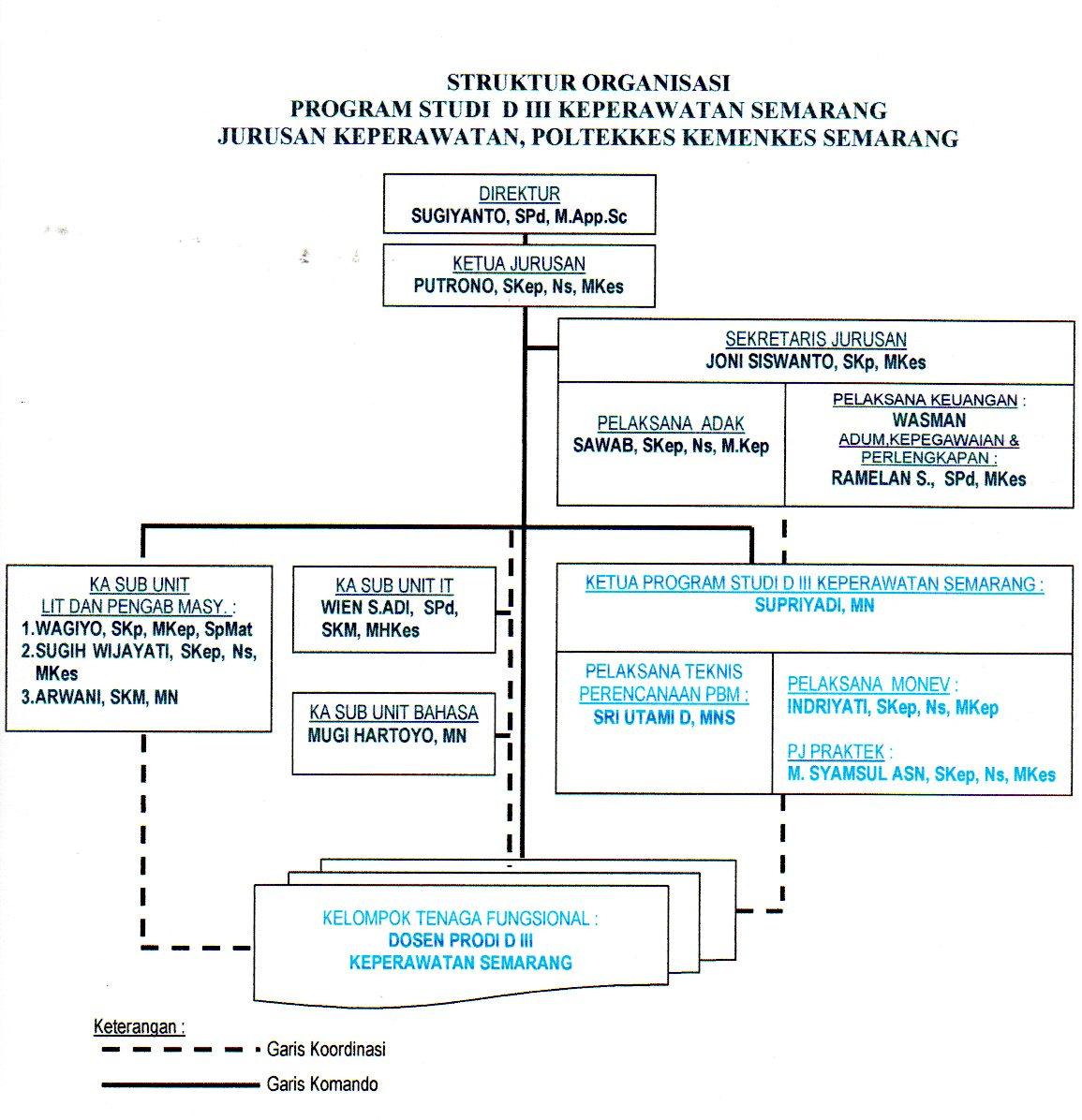 struktur orgn D3