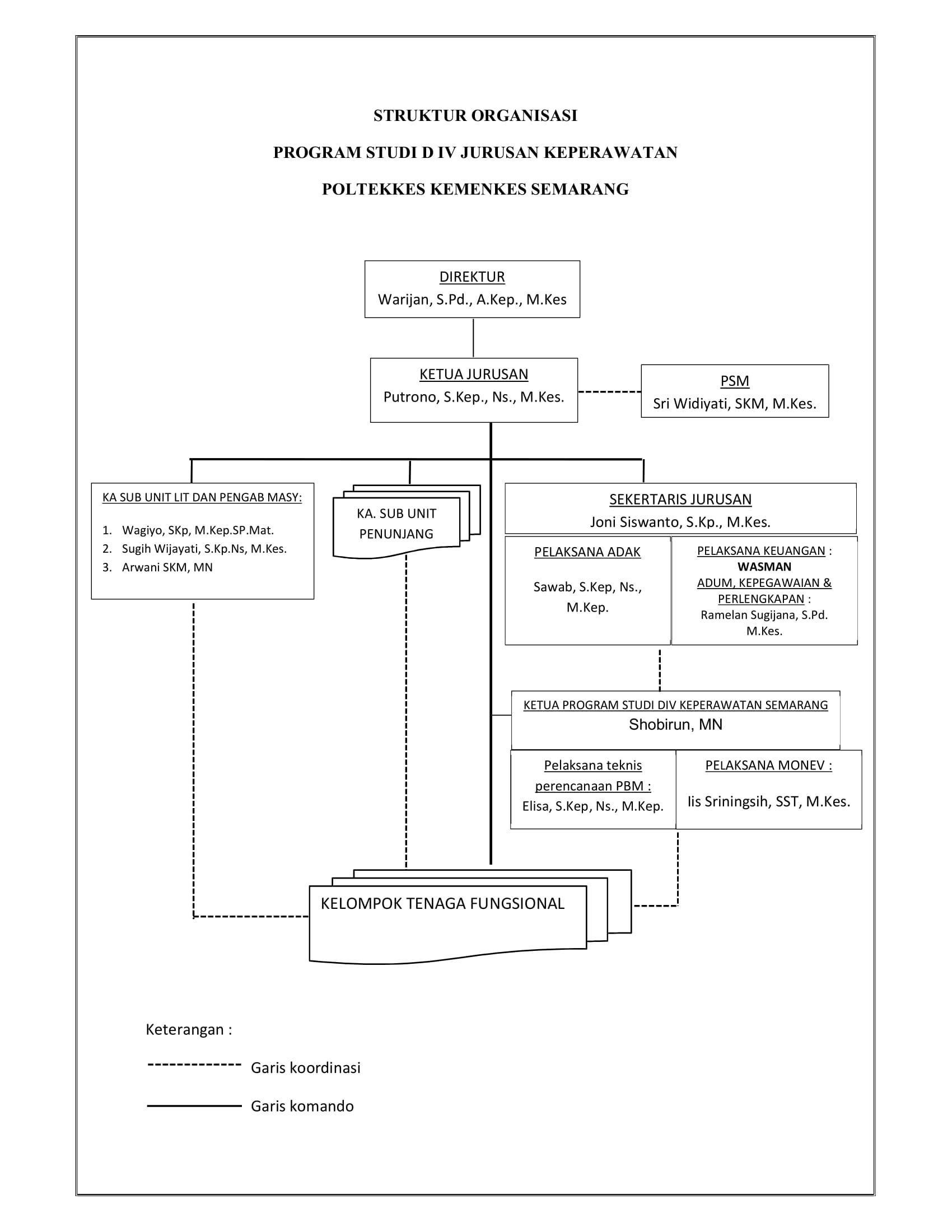 STRUKTUR ORGANISASI JURUSAN DIV KEPERAWATAN SEMARANG-1