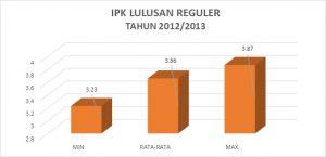 IPK 2012-2013