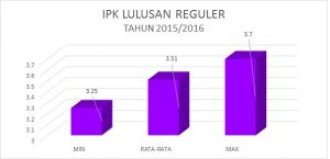 IPK 2015-2016