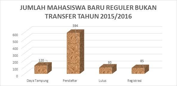 Animo Pendaftar Prodi DIII Keperawatan Semarang