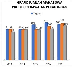 Grafik Jumlah Mahasiswa