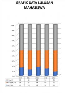 Grafik Lulusan