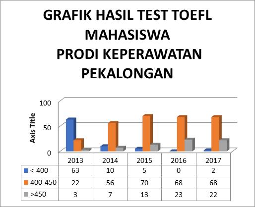6 Hasil TOEFL